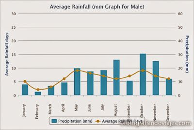 lluvias medias en Maldivas