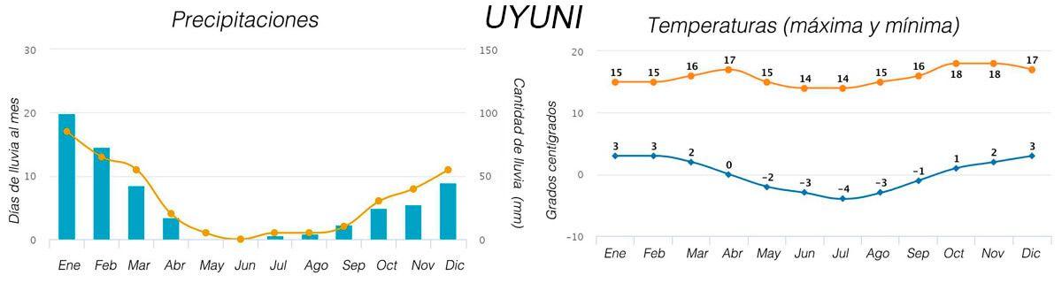 El tiempo en Uyuni guia viaje bolivia