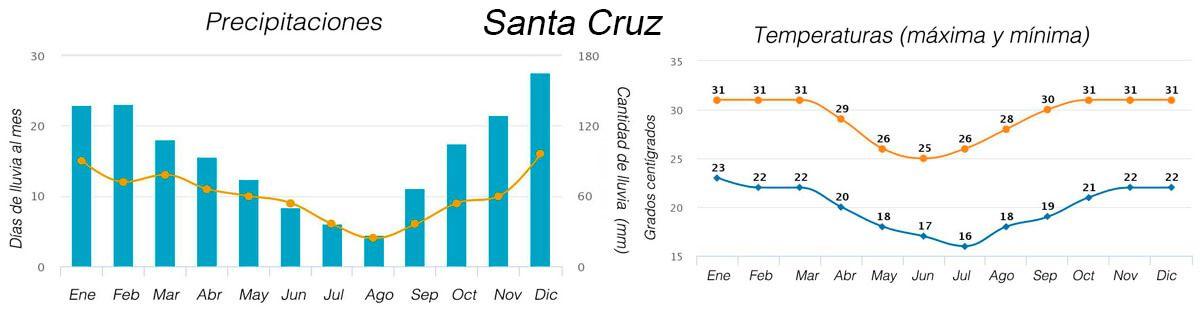 El tiempo en Santa Cruz guia viaje bolivia