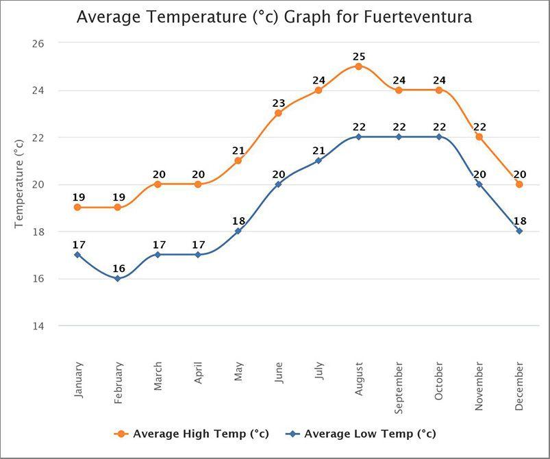 Fuerteventura temperatura